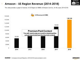 Amazon US Region Revenue 2014-2018