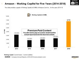 Amazon Working Capital For Five Years 2014-2018