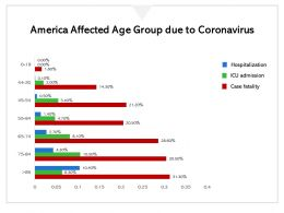 America Affected Age Group Due To Coronavirus