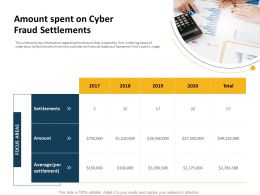 Amount Spent On Cyber Fraud Settlements Focus  Areas Ppt Presentation Visual Aids