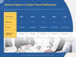 Amount Spent On Cyber Fraud Settlements Focus Areas Ppt Presentation Templates