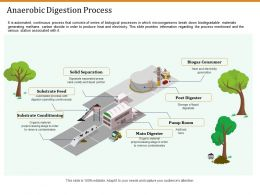 Anaerobic Digestion Process Ppt Powerpoint Presentation Styles Outline