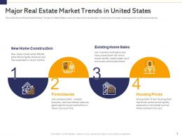 Analyse Real Estate Finance Sources Related Costs Involved Major Real Estate Market Trends In United States