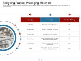 Analysing Product Packaging Materials Warehousing Logistics Ppt Elements