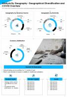 Analysis By Geography Geographical Diversification And COVID Overview Report Infographic PPT PDF Document
