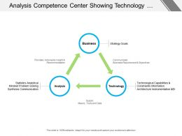 Analysis Competence Center Showing Technology Analysis And Business