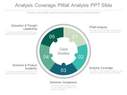 Analysis Coverage Pitfall Analysis Ppt Slide