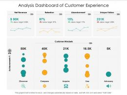Analysis Dashboard Of Customer Experience