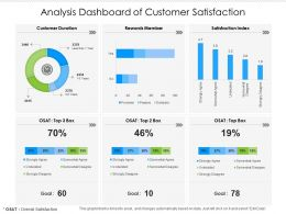 Analysis Dashboard Of Customer Satisfaction