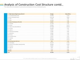 Analysis Of Construction Cost Structure Contd Drywall Ppt Powerpoint Presentation Example Introduction