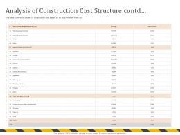 Analysis Of Construction Cost Structure Contd Interior Finishes Ppt Powerpoint Presentation File Ideas