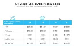 Analysis Of Cost To Acquire New Leads