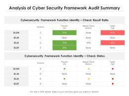 Analysis Of Cyber Security Framework Audit Summary