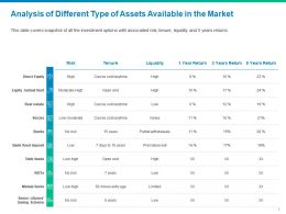 Analysis Of Different Type Of Assets Available In The Market Direct Equity Ppt Presentation Files