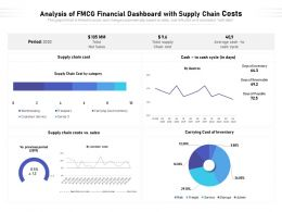 Analysis Of FMCG Financial Dashboard With Supply Chain Costs