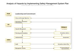 Analysis Of Hazards By Implementing Safety Management System Plan