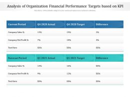 Analysis Of Organization Financial Performance Targets Based On KPI