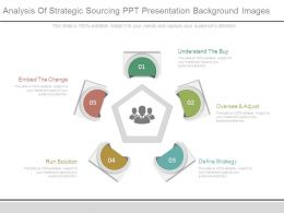 Analysis Of Strategic Sourcing Ppt Presentation Background Images