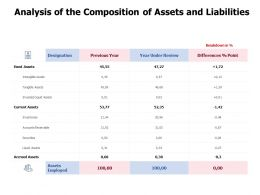Analysis Of The Composition Of Assets And Liabilities Accounts Receivable Ppt Powerpoint Presentation