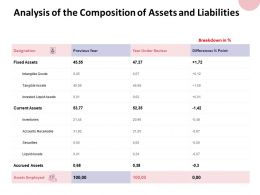 Analysis Of The Composition Of Assets And Liabilities Inventories Ppt Powerpoint Presentation