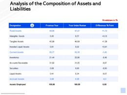Analysis Of The Composition Of Assets And Liabilities Ppt Powerpoint Presentation Show Slide