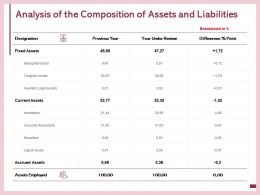 Analysis Of The Composition Of Assets And Liabilities Securities Ppt Powerpoint Presentation Portrait