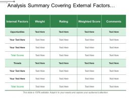 Analysis Summary Covering External Factors Weight And Comments