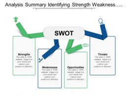 Analysis Summary Identifying Strength Weakness Opportunities And Threats