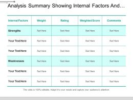 Analysis Summary Showing Internal Factors And Rating Scores
