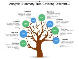 Analysis Summary Tree Covering Different Percentages