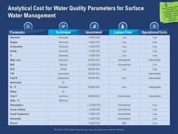 Analytical Cost For Water Quality Parameters For Surface Water Management Ortho Ppt Slides