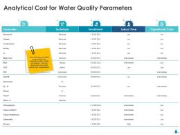 Analytical Cost For Water Quality Parameters Technique Ppt Gallery