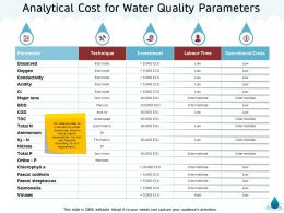 Analytical Cost For Water Quality Parameters Viruses M1325 Ppt Powerpoint Presentation Images