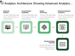 Analytics Architecture Showing Advanced Analytics Capabilities Technology