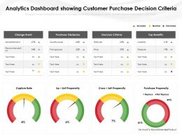 Analytics Dashboard Showing Customer Purchase Decision Criteria