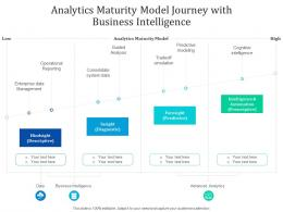 Analytics Maturity Model Journey With Business Intelligence