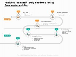 Analytics Team Half Yearly Roadmap For Big Data Implementation
