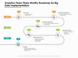 Analytics Team Three Months Roadmap For Big Data Implementation