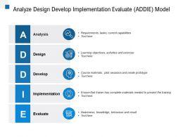Analyze Design Develop Implementation Evaluate ADDIE Model
