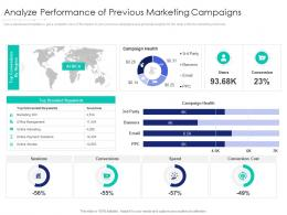 Analyze Performance Of Previous Marketing Campaigns Internet Marketing Strategy Implementation
