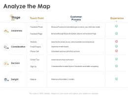 Analyze The Map Awareness Ppt Powerpoint Presentation Charts