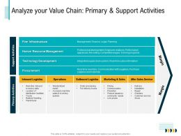 Analyze Your Value Chain Primary And Support Activities Greeters Ppt Powerpoint Lists