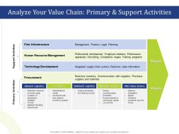 Analyze Your Value Chain Primary And Support Activities Needs Ppt Slides