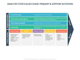 Analyze Your Value Chain Primary And Support Activities Ppt Powerpoint Presentation Skills