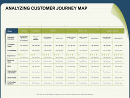 Analyzing Customer Journey Map Advocacy Ppt Powerpoint Presentation Visuals