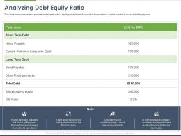 Analyzing Debt Equity Ratio Ppt Powerpoint Presentation Outline Diagrams