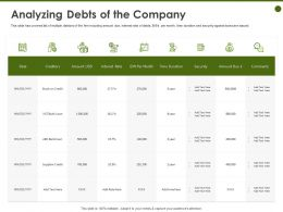 Analyzing Debts Of The Company Stock Credit Ppt Powerpoint Presentation Visuals
