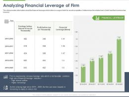 Analyzing Financial Leverage Of Firm Ppt Powerpoint Presentation Professional Example File