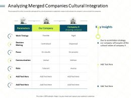 Analyzing Merged Companies Cultural Integration Acquire Ppt Powerpoint Visual Aids