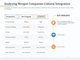 Analyzing Merged Companies Cultural Integration Averse Ppt Powerpoint Presentation Visual Aids Pictures